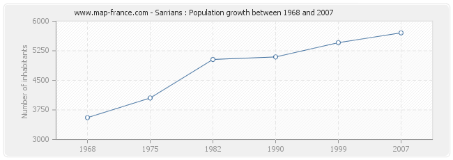 Population Sarrians