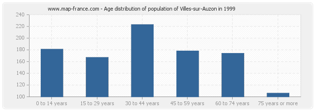 Age distribution of population of Villes-sur-Auzon in 1999