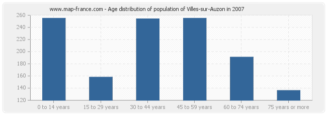 Age distribution of population of Villes-sur-Auzon in 2007