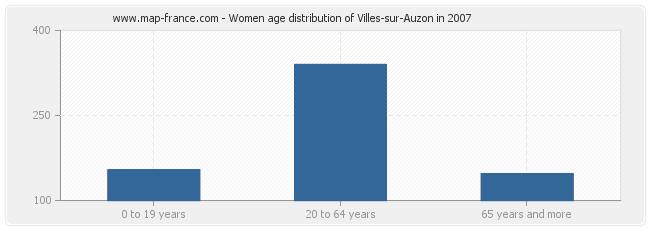 Women age distribution of Villes-sur-Auzon in 2007