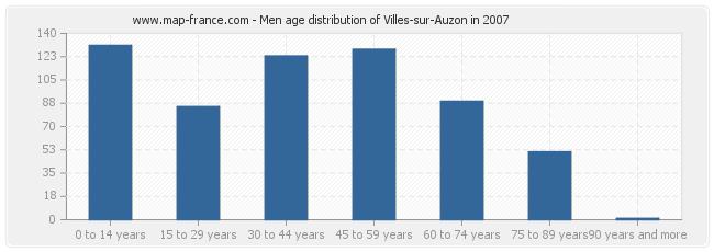 Men age distribution of Villes-sur-Auzon in 2007