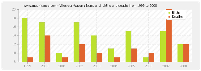 Villes-sur-Auzon : Number of births and deaths from 1999 to 2008