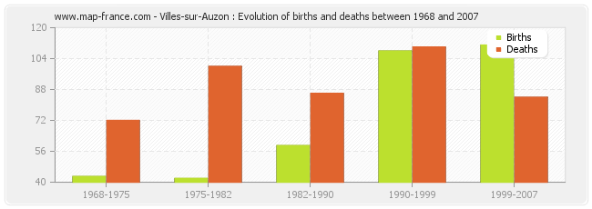 Villes-sur-Auzon : Evolution of births and deaths between 1968 and 2007