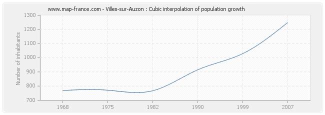 Villes-sur-Auzon : Cubic interpolation of population growth