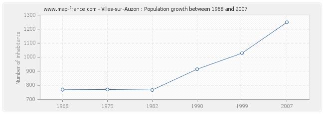 Population Villes-sur-Auzon