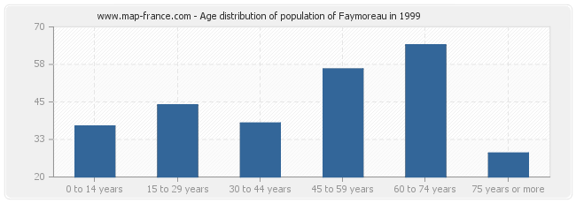 Age distribution of population of Faymoreau in 1999