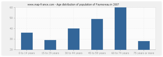 Age distribution of population of Faymoreau in 2007