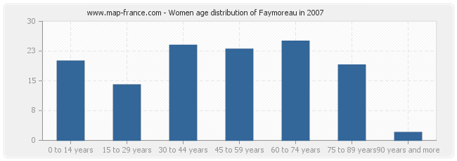 Women age distribution of Faymoreau in 2007