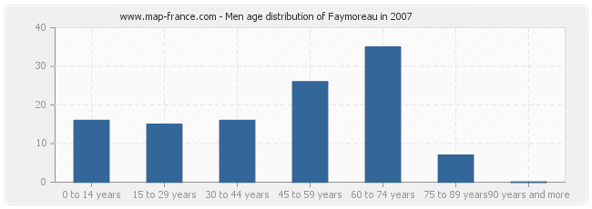 Men age distribution of Faymoreau in 2007
