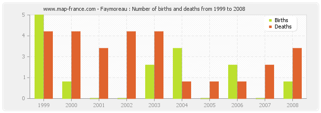 Faymoreau : Number of births and deaths from 1999 to 2008