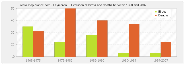 Faymoreau : Evolution of births and deaths between 1968 and 2007