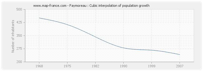 Faymoreau : Cubic interpolation of population growth