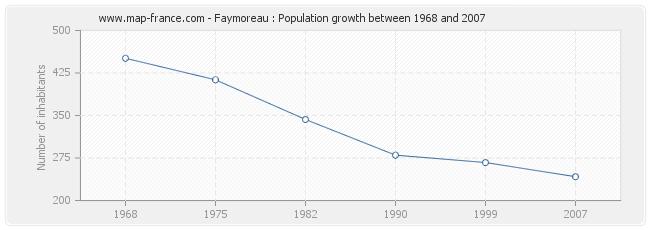 Population Faymoreau