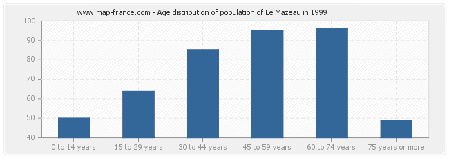 Age distribution of population of Le Mazeau in 1999