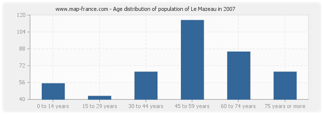 Age distribution of population of Le Mazeau in 2007