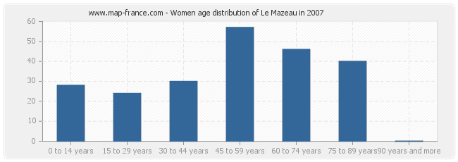 Women age distribution of Le Mazeau in 2007