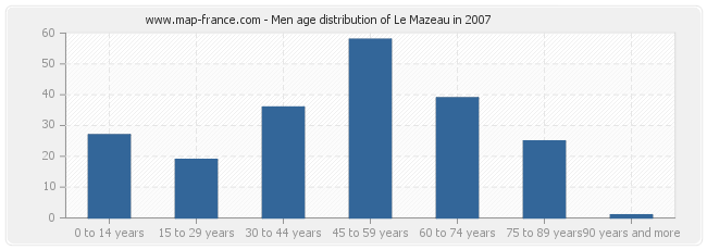 Men age distribution of Le Mazeau in 2007