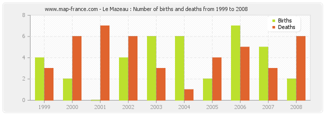 Le Mazeau : Number of births and deaths from 1999 to 2008
