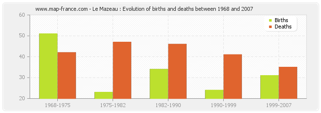 Le Mazeau : Evolution of births and deaths between 1968 and 2007