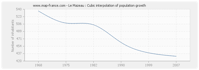 Le Mazeau : Cubic interpolation of population growth