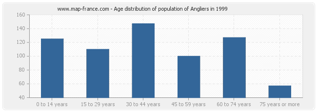 Age distribution of population of Angliers in 1999