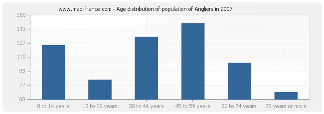 Age distribution of population of Angliers in 2007