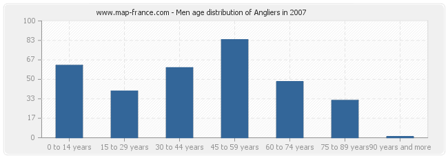 Men age distribution of Angliers in 2007