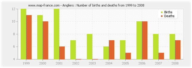 Angliers : Number of births and deaths from 1999 to 2008