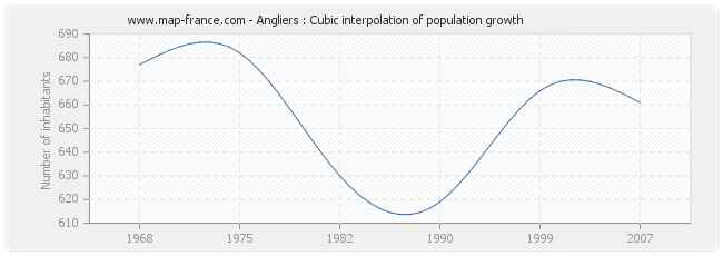 Angliers : Cubic interpolation of population growth