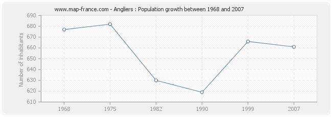 Population Angliers