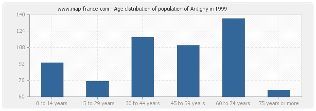 Age distribution of population of Antigny in 1999