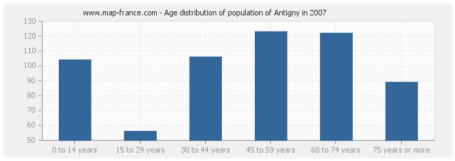 Age distribution of population of Antigny in 2007
