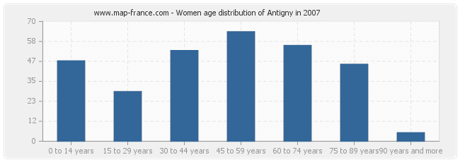 Women age distribution of Antigny in 2007