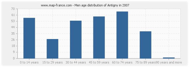 Men age distribution of Antigny in 2007