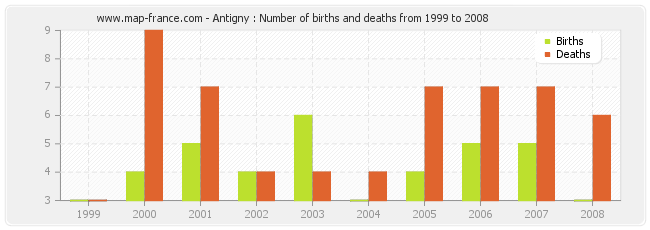 Antigny : Number of births and deaths from 1999 to 2008