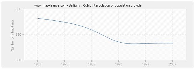 Antigny : Cubic interpolation of population growth