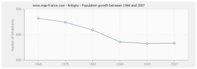 Population Antigny