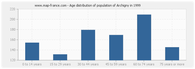 Age distribution of population of Archigny in 1999