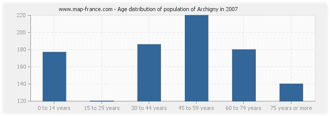 Age distribution of population of Archigny in 2007