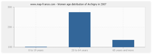 Women age distribution of Archigny in 2007