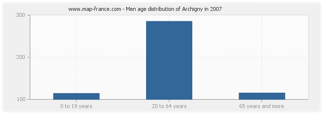 Men age distribution of Archigny in 2007