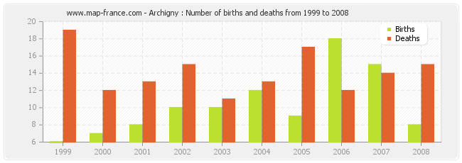 Archigny : Number of births and deaths from 1999 to 2008