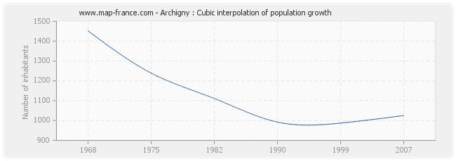 Archigny : Cubic interpolation of population growth