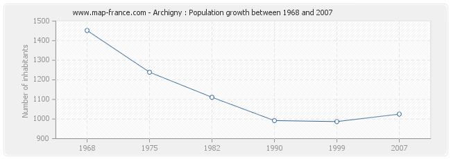 Population Archigny