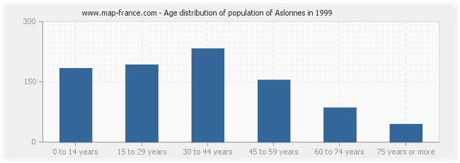 Age distribution of population of Aslonnes in 1999