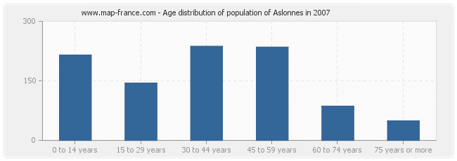 Age distribution of population of Aslonnes in 2007