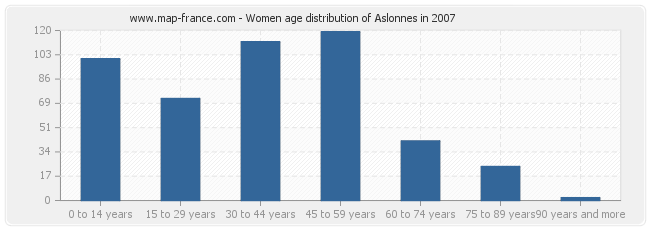 Women age distribution of Aslonnes in 2007