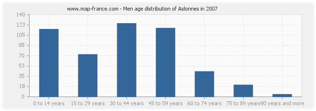 Men age distribution of Aslonnes in 2007