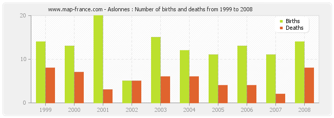 Aslonnes : Number of births and deaths from 1999 to 2008