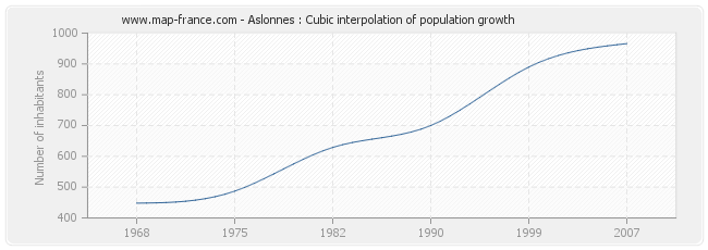 Aslonnes : Cubic interpolation of population growth